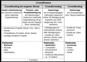 Übersicht crowdfinance_642
