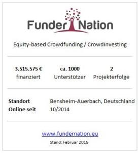 FunderNation-Steckbrief