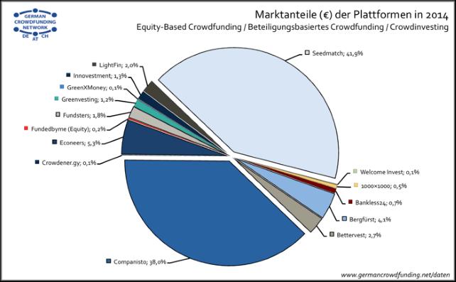 Crowdfunding Marktanteile 2014