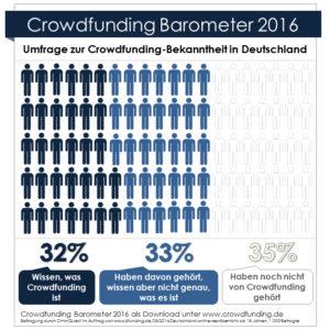 Crowdfunding Barometer 2016